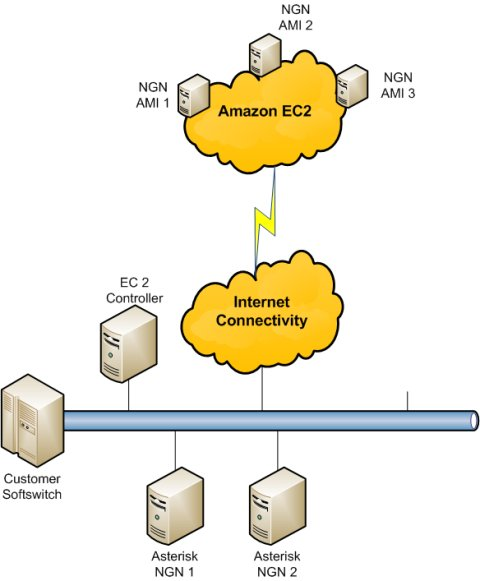 Amazon EC2 Enabled IN/NGN Platform