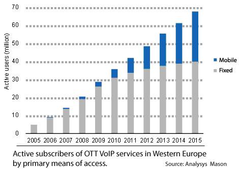 Fig2-OTT-VoIP-Service[1]